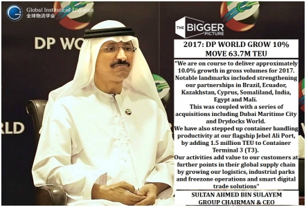 <B>DP WORLD GROWS 10%<BR></B>